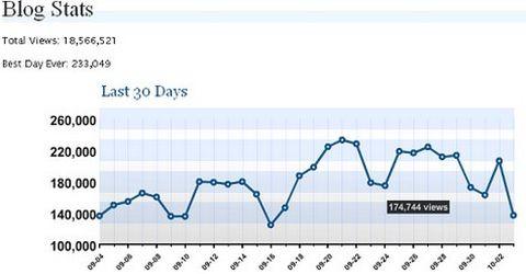 Plugin Statistiche Dettagliate Sito WordPress