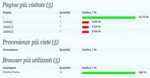 Statistiche Visitatori Sito WordPress