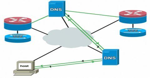 Trovare il Nome di un Server dal Suo Indirizzo IP